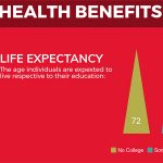 Benefits of College Thumbnail Image