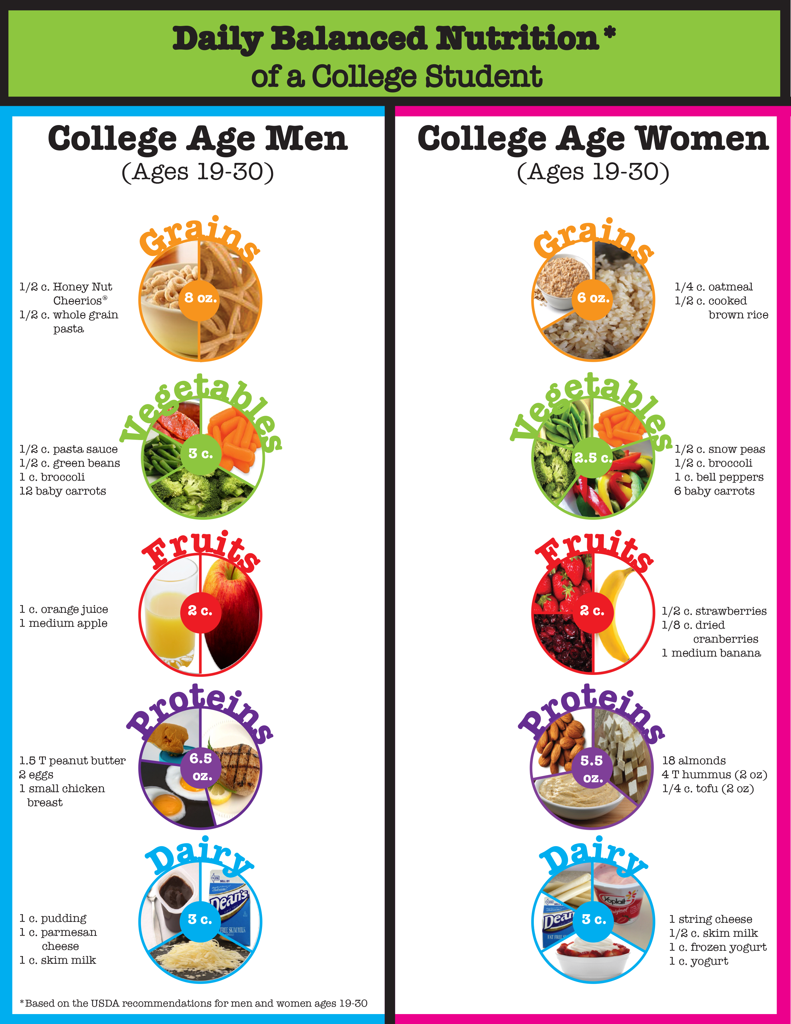 Daily Balanced Nutrition of a College Student - an infographic by Katie Schmudlach and Alexis Rubenstein