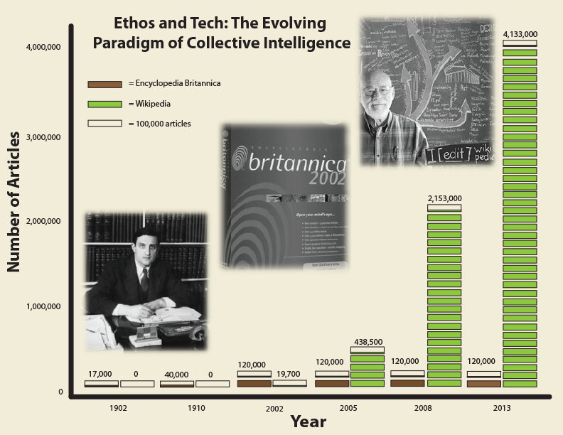 Ethos vs Tech - an infographic by Katie Cullen