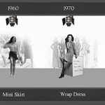 Evolution of Dress Thumbnail Image