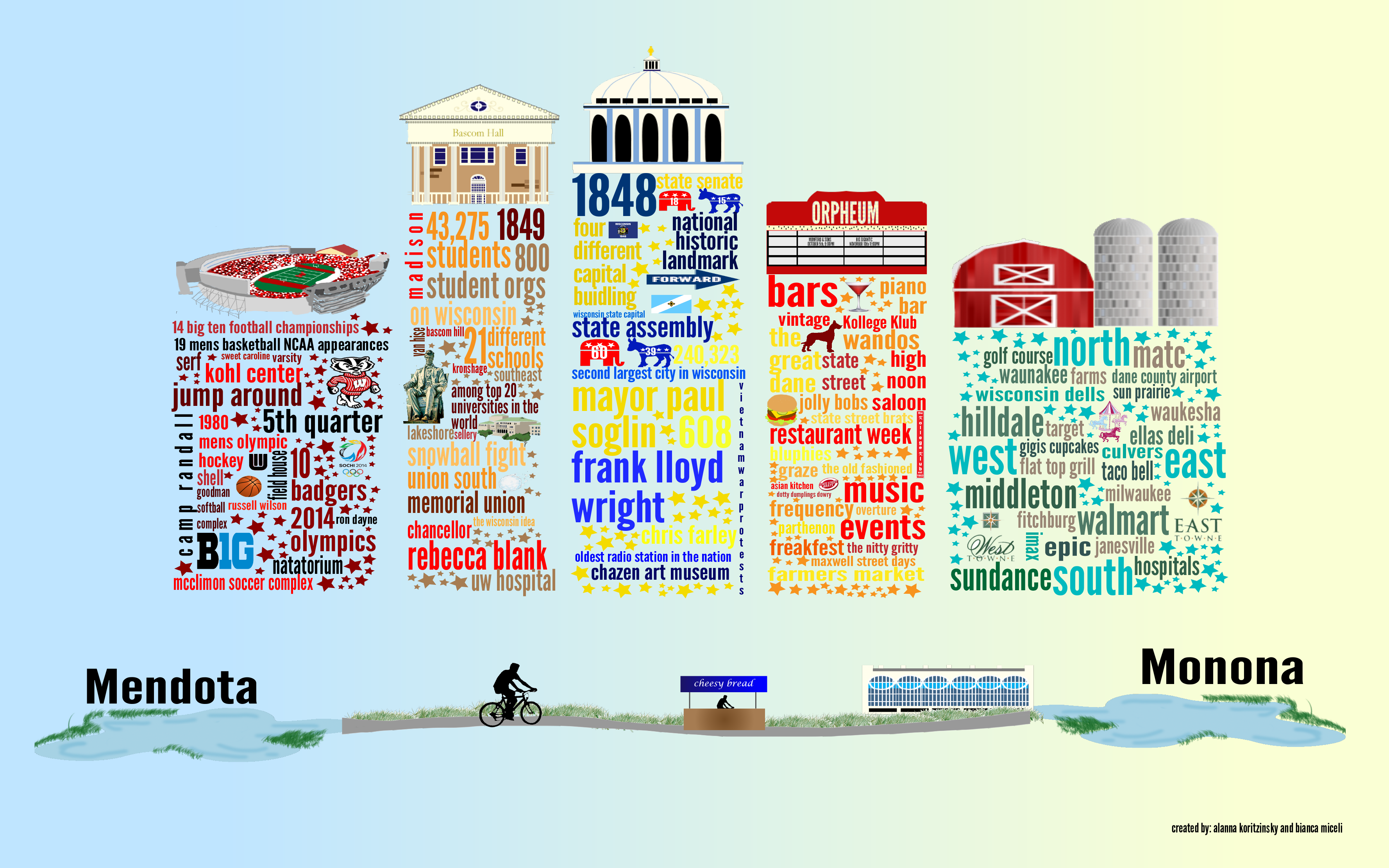 Student Perspective on Madison WI - an infographic by Bianca Miceli