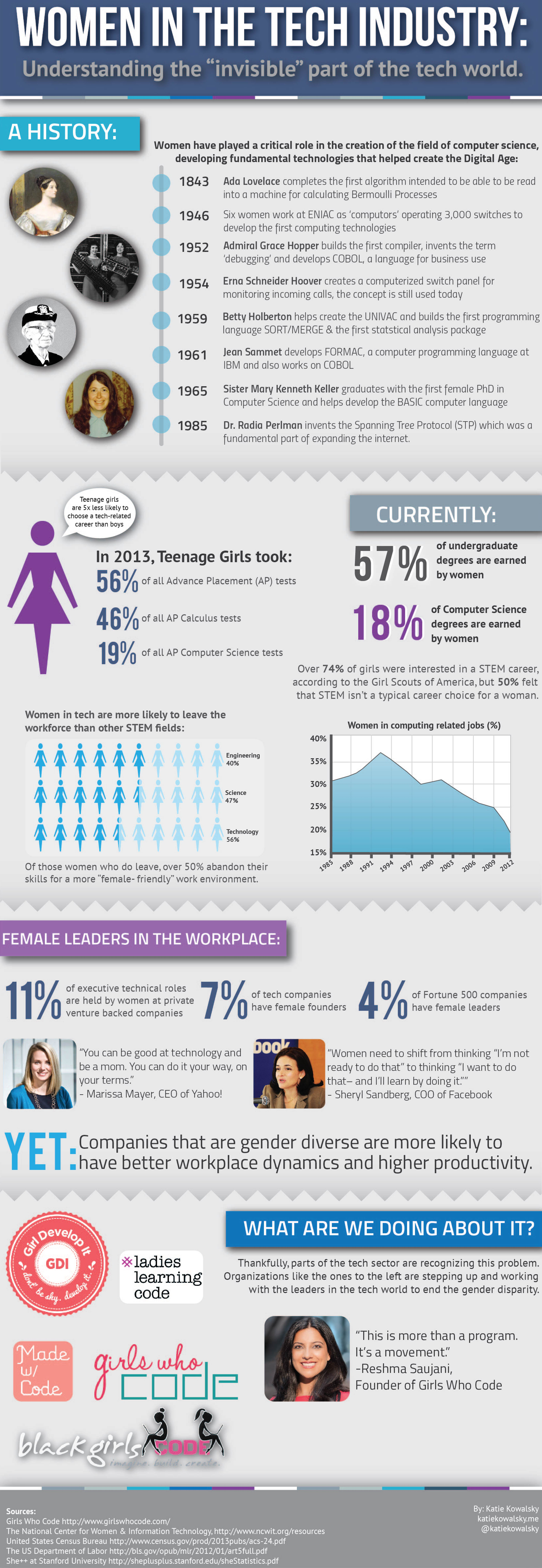 Women in Tech - an infographic by Katie Kowalsky