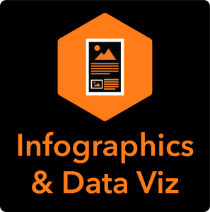 See the Infographics & Data Visualizations Instructional Packages by clicking this button