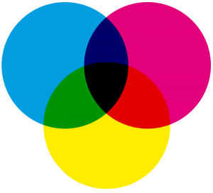 Color Model of CMYK, demonstrating that the combination of all colors makes black