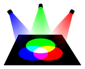 RGB Color Model, demonstrating the combination of all colors makes white